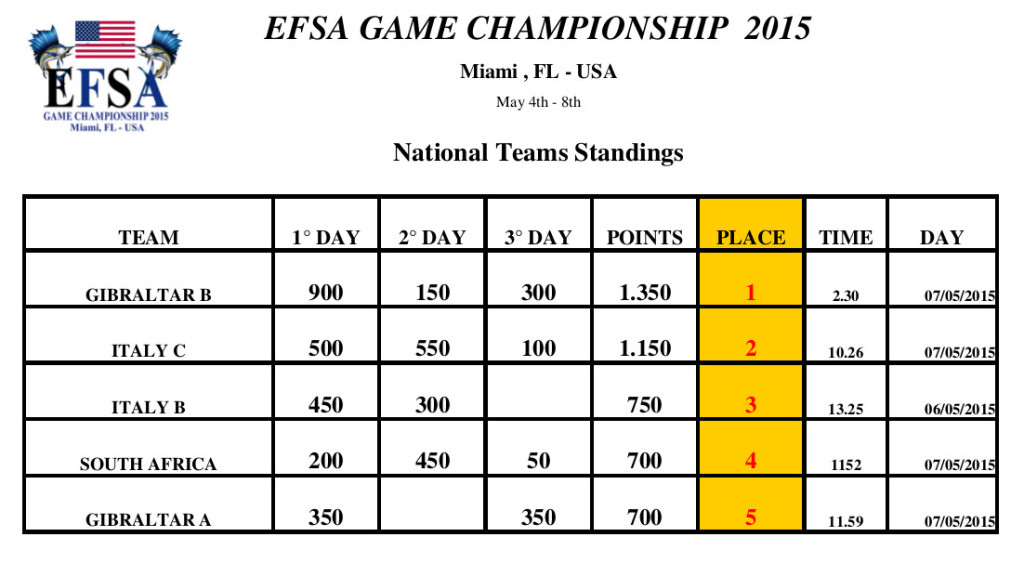 national_team_standings2015