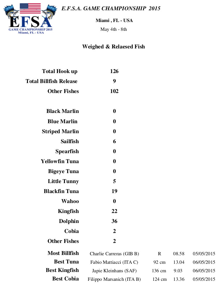 weighed_relaesed_fish
